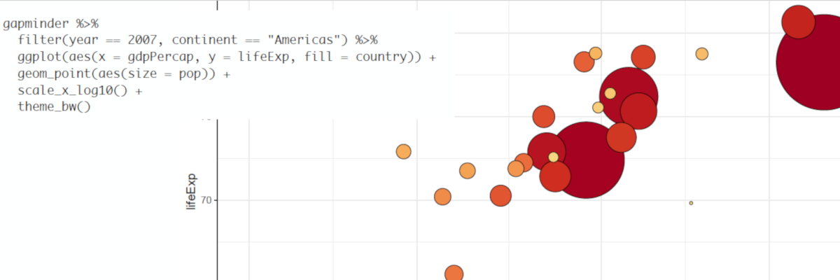 "gapminder %>% filter(year == 2007, continent == ""Americas"") %>% ggplot(aes(x = gdpPercap, y = lifeExp, fill = country)) + geom_point(aes(size = pop)) + scale_x_log10() + theme_bw()"